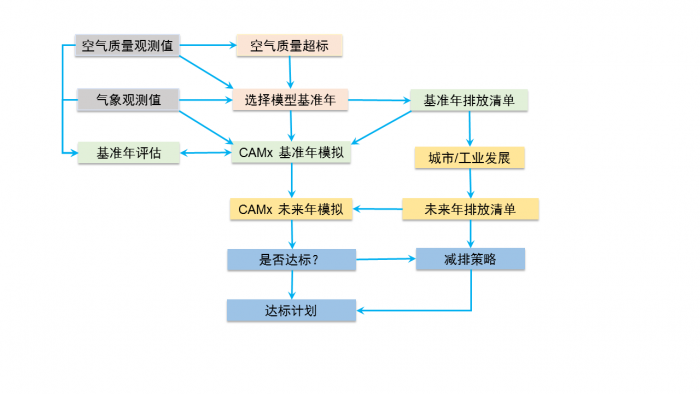 700px-CAMxflowchart.png