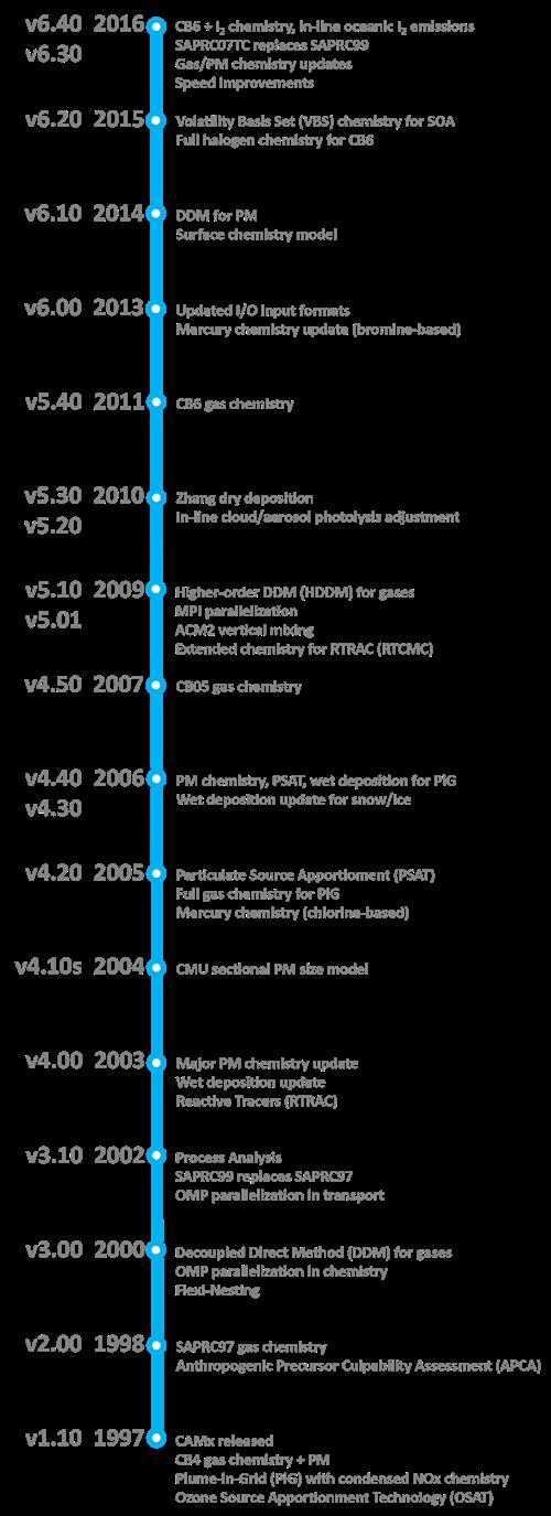 CAMx_timeline2.png